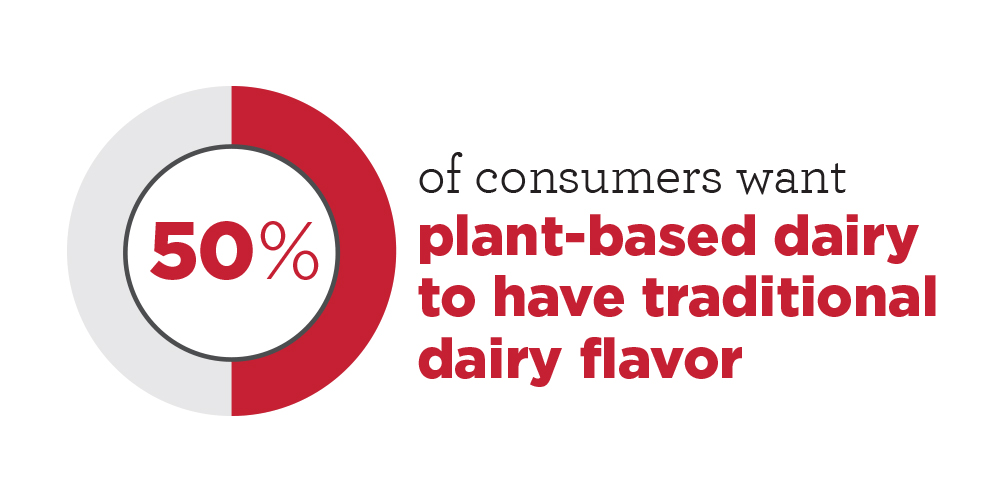 50% of consumers want plant-based dairy to have traditional flavor